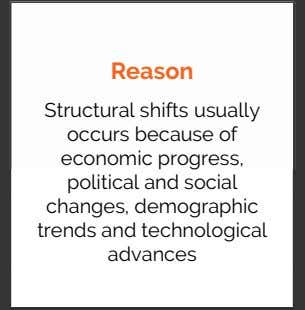 Reason Structural shifts usually occurs because of economic progress, political and social changes, demographic