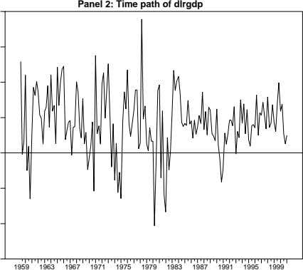 Panel 2: Time path of dlrgdp 1959 1963 1967 1971 1975 1979 1983 1987 1991