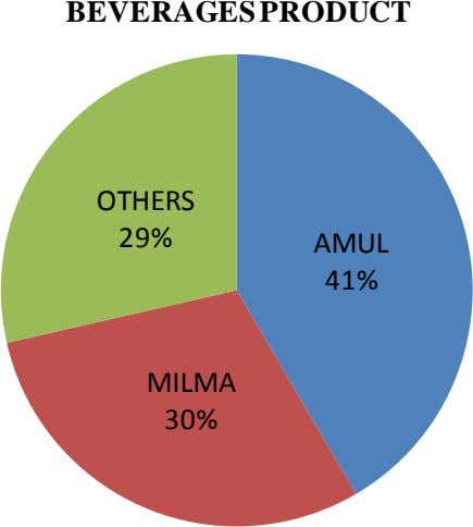 BEVERAGES PRODUCT OTHERS 29% AMUL 41% MILMA 30%
