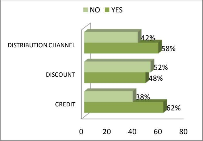 NO YES 42% DISTRIBUTION CHANNEL 58% 52% DISCOUNT 48% 38% CREDIT 62% 0 20 40