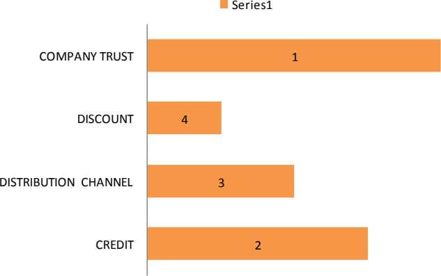Series1 COMPANY TRUST 1 DISCOUNT 4 DISTRIBUTION CHANNEL 3 CREDIT 2