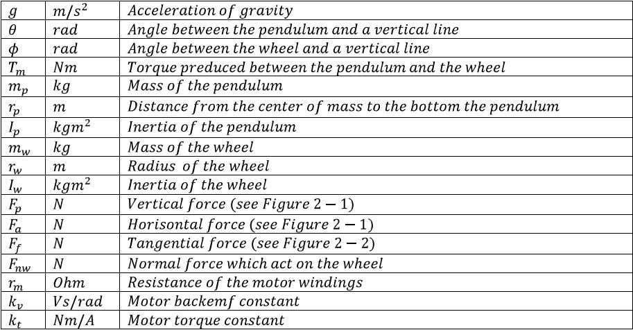 of the variables used in the mathematical description. Table 2-1 Description of variables. The fundamental equation