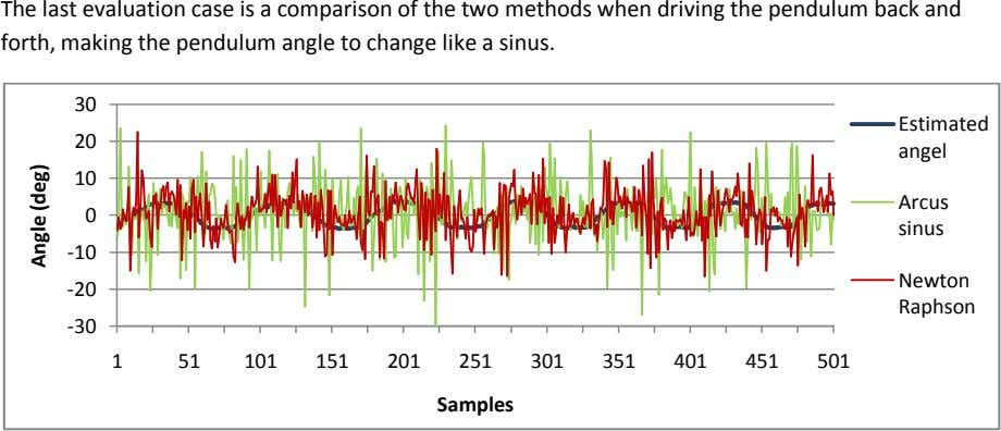 The last evaluation case is a comparison of the two methods when driving the pendulum