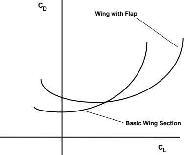 C D Wing with Flap Basic Wing Section C L
