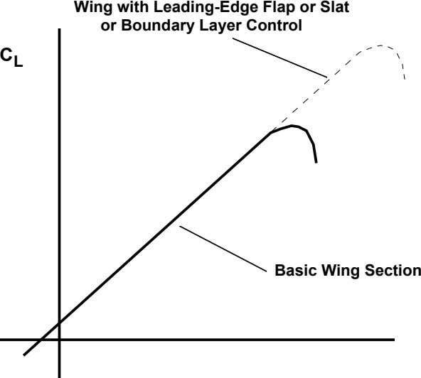 Wing with Leading-Edge Flap or Slat or Boundary Layer Control C L Basic Wing Section
