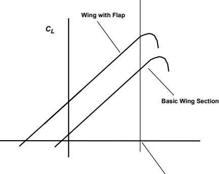 Wing with Flap C L Basic Wing Section