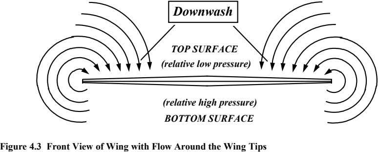 Downwash TOP SURFACE (relative low pressure) (relative high pressure) BOTTOM SURFACE Figure 4.3 Front View of