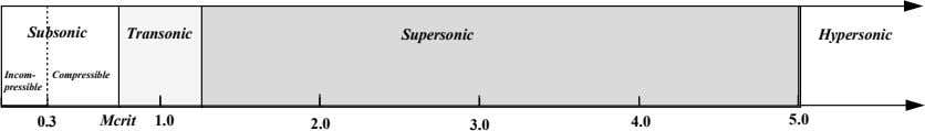 Subsonic Transonic Supersonic Hypersonic Incom- Compressible pressible 0.3 Mcrit 1.0 2.0 4.0 5.0 3.0