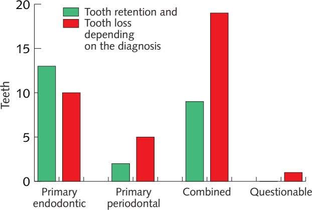 20 Tooth retention and Tooth loss depending on the diagnosis 15 10 5 0 Primary