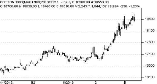 Chart - Cotton Source: Telequote MCX March contract Technical Outlook Source: Telequote valid for Mar 12,