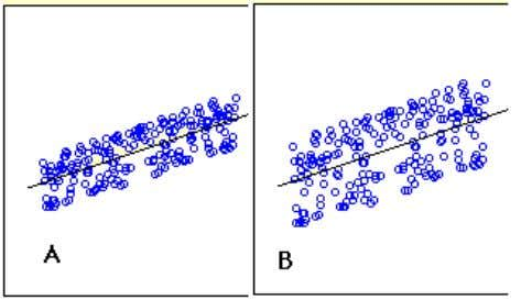 predictions in Graph A are more accurate than in Graph B. Figure 1. Regressions differing in
