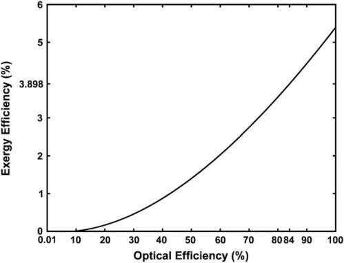 variations of the exergy efficiency versus the wind speed. Fig. 6. The variations of the exergy