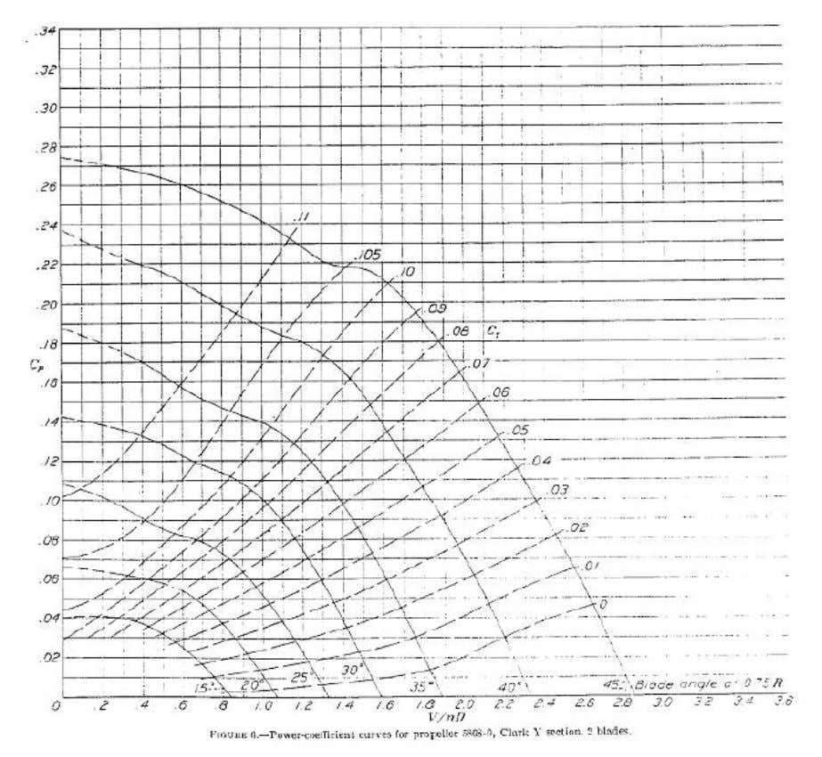 by processing the information in the charts in this report (Figure 6). Figure 6: Propeller chart