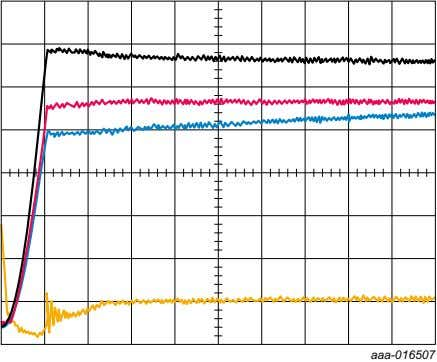 a. MOSFET drain current distribution immediately after turn on. The time base scale is 100
