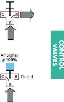 CONTROL VALVES C B A Air Signal @ 100% C B Closed A