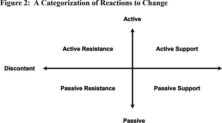 Figure 2: A Categorization of Reactions to Change Active Active Active Resistance Active Resistance Active