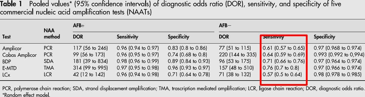 attention to lab quality not observed.(Canadian TB Standard 6 t h ed) S. Greco et al.
