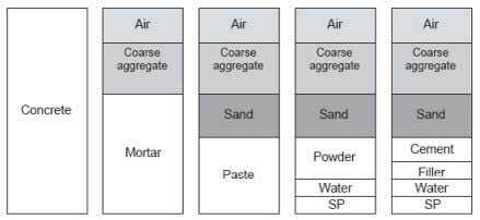 of self compacting concrete as shown on Figure 2. Figure 2: Material composition of self compacting