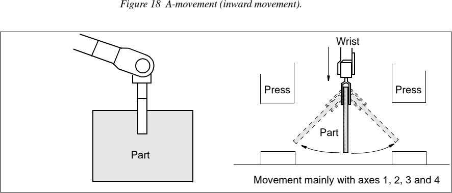 Figure 18 A-movement (inward movement). Wrist Press Press Part Part Movement mainly with axes 1,