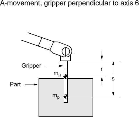 A-movement, gripper perpendicular to axis 6 Gripper r m g s Part m p