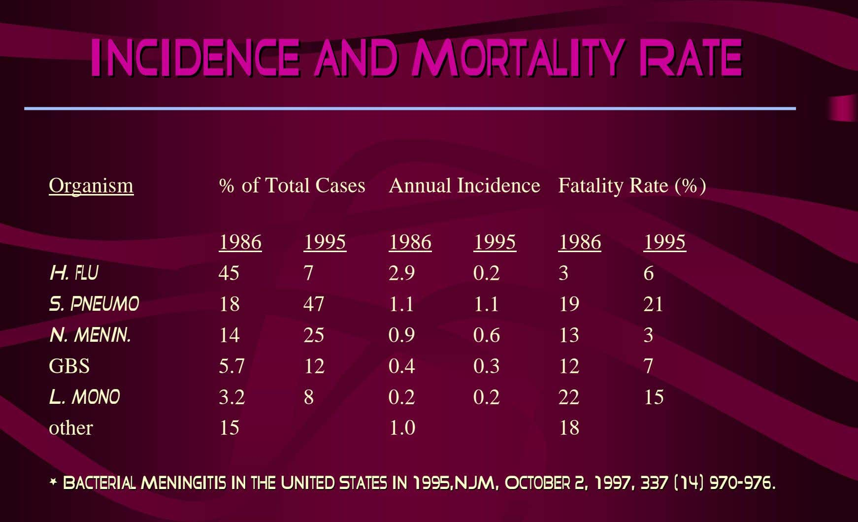 Incidence and Mortality Rate Incidence and Mortality Rate Organism % of Total Cases Annual Incidence