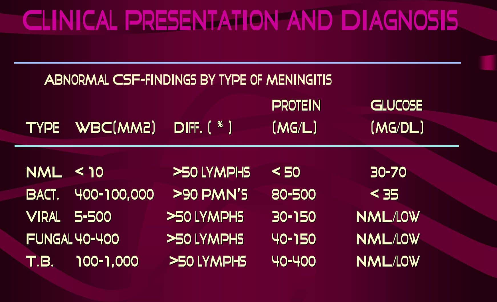 Clinical Presentation and Diagnosis Abnormal CSF-findings by type of meningitis ProteinProtein GlucoseGlucose