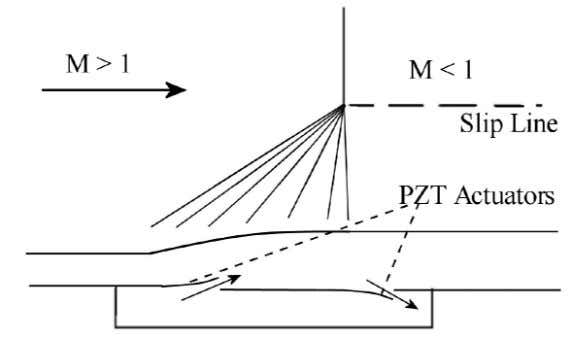 and negate the disadvantages of previous control methods. Figure 1.1 – Active Control of Shock/Boundary Layer