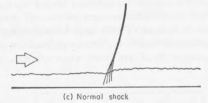 the shock would continue into the boundary, see fig. 1.2. Figure 1.2 - Weak UNS Interaction,