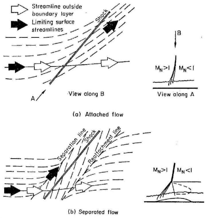 the pressure plateau (lambda structure or separation point). Fig 1.9 – Surface flow beneath swept normal
