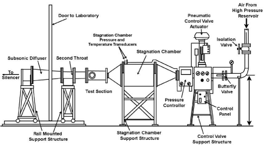 oil free compressors, two filters and two silica gel driers. Figure 2.1 – ADFA Supersonic Blow-down