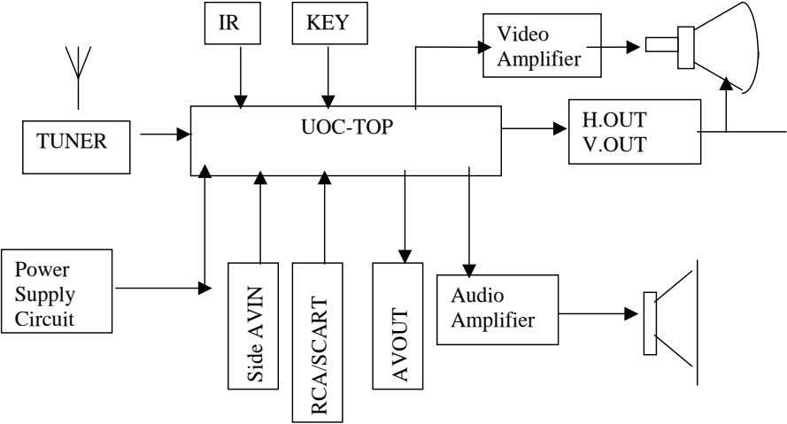 IR KEY Video Amplifier H.OUT UOC-TOP TUNER V.OUT Power Supply Audio Circuit Amplifier Side AVIN