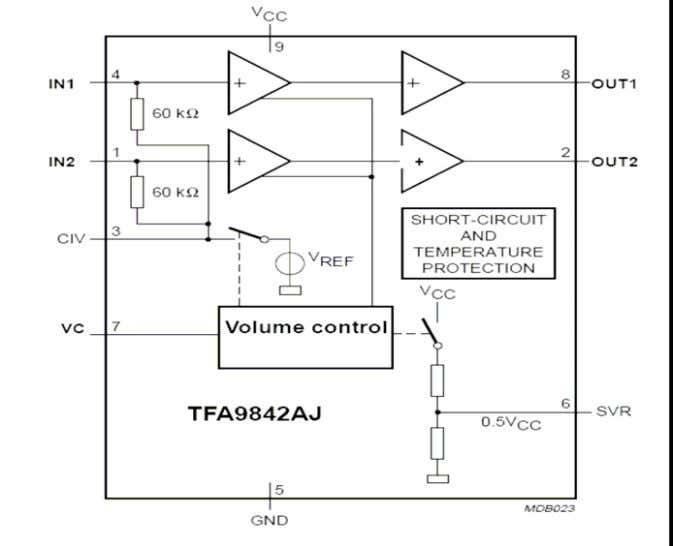 Pin compatible with the TFA9843AJ, TFA9843(B)J, TFA9842(B)J, TFA9841J. 4.2.3 Block diagram of TFA9842AJ 4.2.4 Pining 15