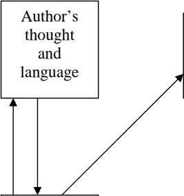 Author's thought and language