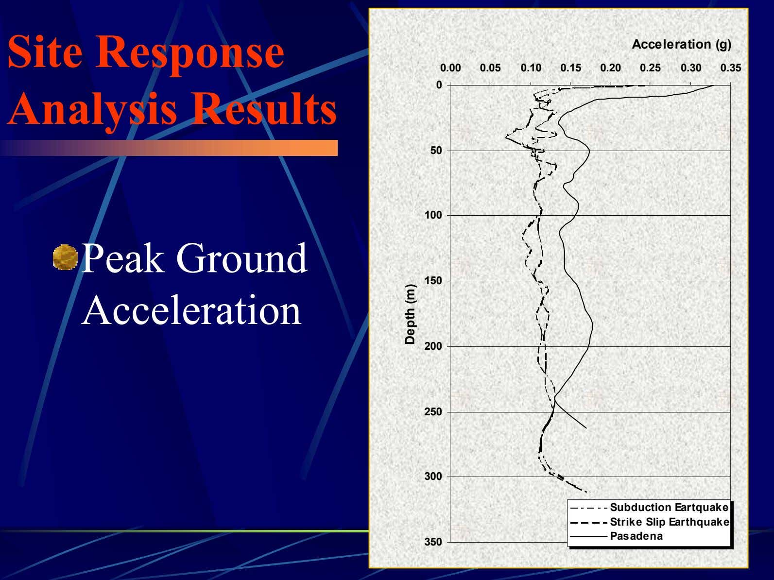 Site Response Analysis Results Acceleration (g) 0.00 0.05 0.10 0.15 0.20 0.25 0.30 0.35 0