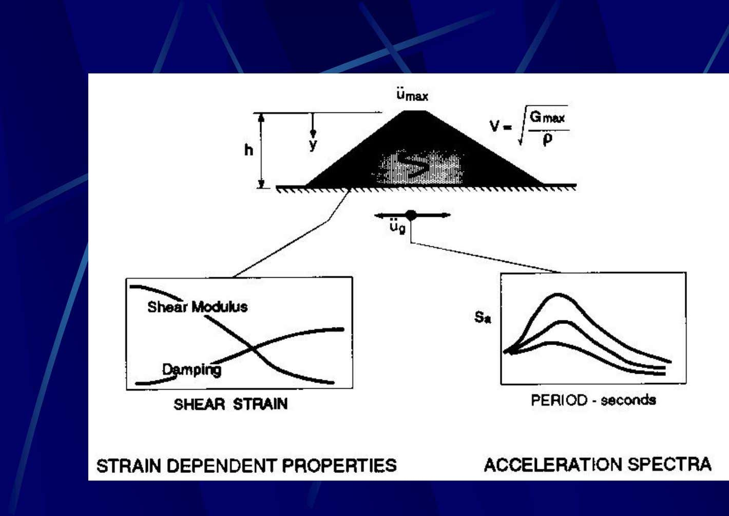 Deformation analysis for Slope Stability