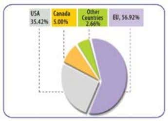 (July - May) FIgURE2: RMg ExPORT By COUNTRy / REgION The growth rate of export during