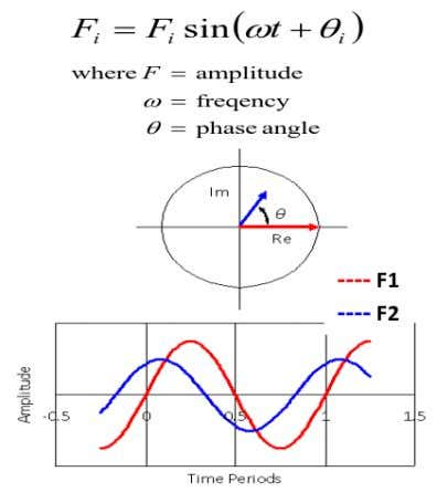 frequency. • Calculated displacements are complex if: − damping is specified, or − applied load is