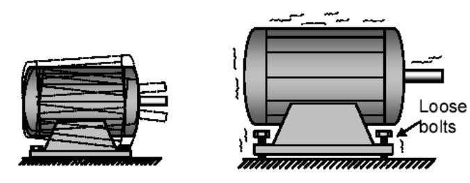 Causes of Vibration 3. Common Machine Problems that Amplify vibrations but do not cause it !!