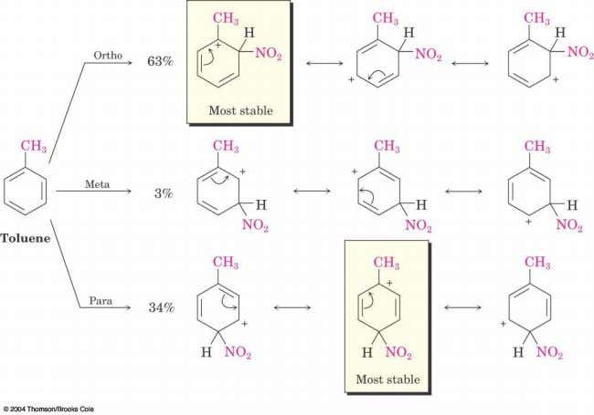 Ortho- and Para-Directing Activators: Alkyl Groups  Alkyl groups activate: direct further substitution to positions ortho