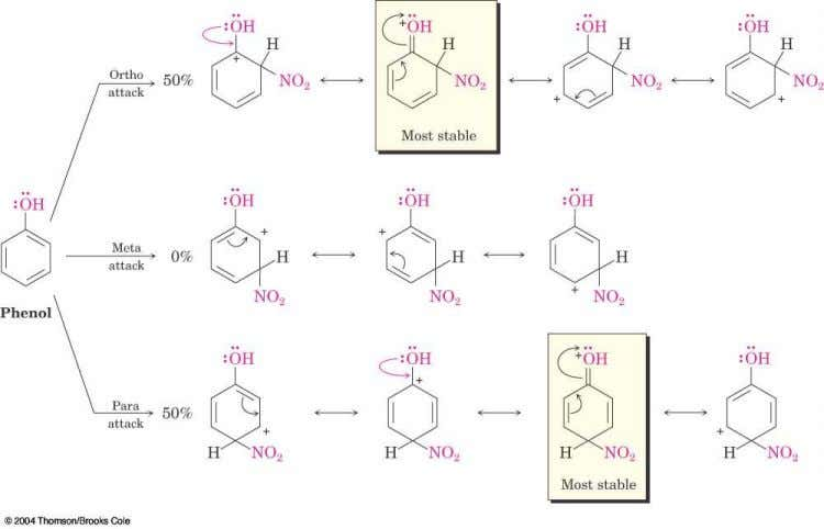 Ortho- and Para-Directing Activators: OH and NH  Alkoxyl, and amino groups have a strong, electron-
