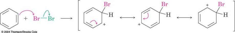 Addition Intermediate in Bromination  The addition of bromine occurs in two steps  In the