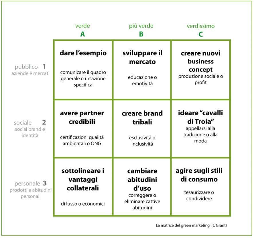 Figura 5: La matrice del Green Marketing di John Grant Fonte: