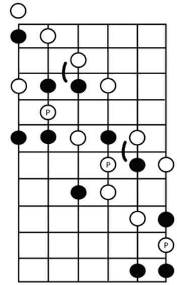 Ex. 1.2 The exact same pattern is repeated yet again, only shifted up one extra fret
