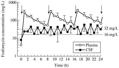 CSF kinetics of fosfomycin Figure 1. Time – concentration profiles of fosfomycin for plasma (open circles)