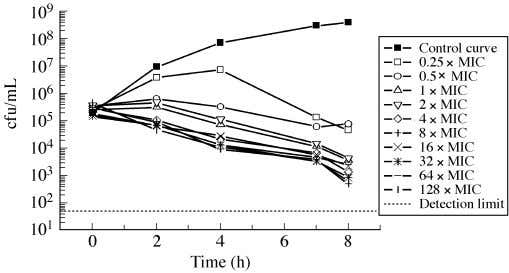 B. Pfausler et al. Figure 2. Growth inhibition versus time curves of a select S. aureus