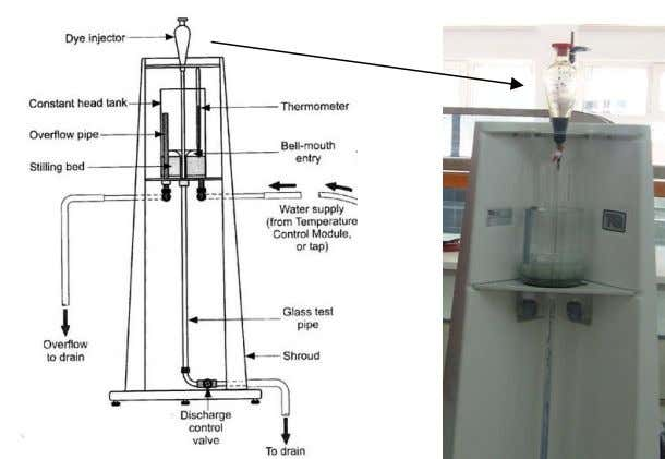 Figure 1. Reynold number (Re) Apparatus Experimental Procedure: 1. Turn on the water, and partially