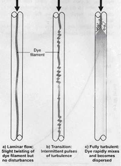 Figure 2. Dye sketchs (Laminar through Turbulent) REYNOLDS EXPERIMENT Experiment Data Sheet Temperature of water