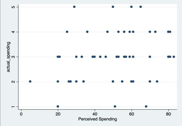 participants appeared to be hyperbolic discounters. Graph 1: Actual Spending vs. Perceived Spending of Sample Population