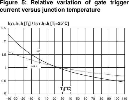 Figure 5: Relative variation of gate trigger current versus junction temperature ,I ,I [T ]