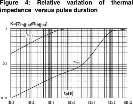 Figure 4: Relative variation of thermal impedance versus pulse duration K=[Z /R th(j-c) th(j-c) ]